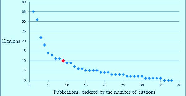 ساده کردن مسئله امتیازدهی به پژوهشگران در دانشگاهها